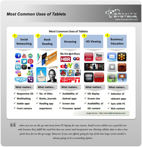 Most Common Uses of Tablets  resized 600
